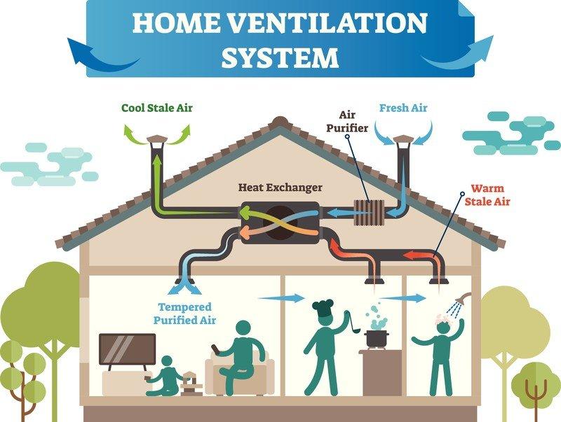 Superbonus ventilazione meccanica controllata